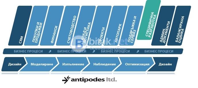 Bpm софтуер от антиподес еоод
