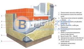 Хидро и топлоизолация-ремонт на покриви